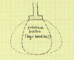 Pressure Bulb