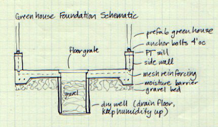 Greenhouse Foundation section